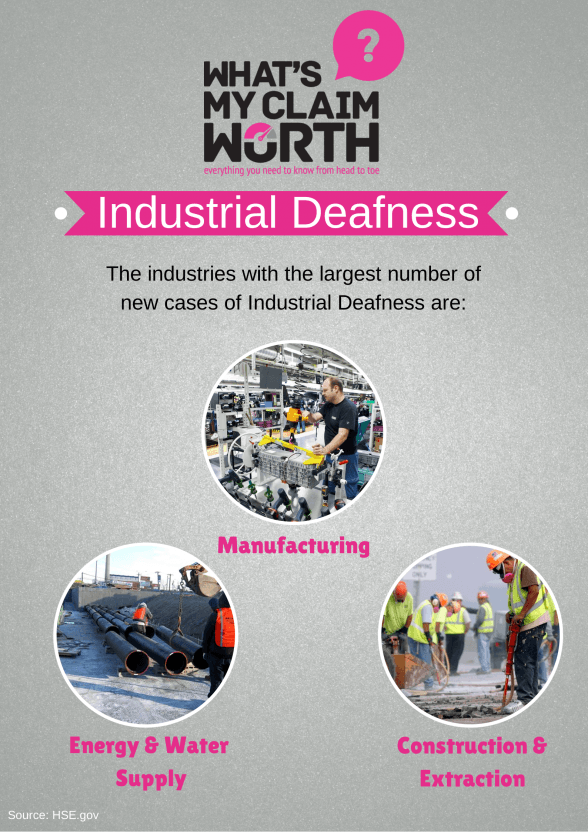 Industrial Deafness - The industries with the largest number of new cases are: Manufacturing, Energy & Water Supply and Construction & Extraction.