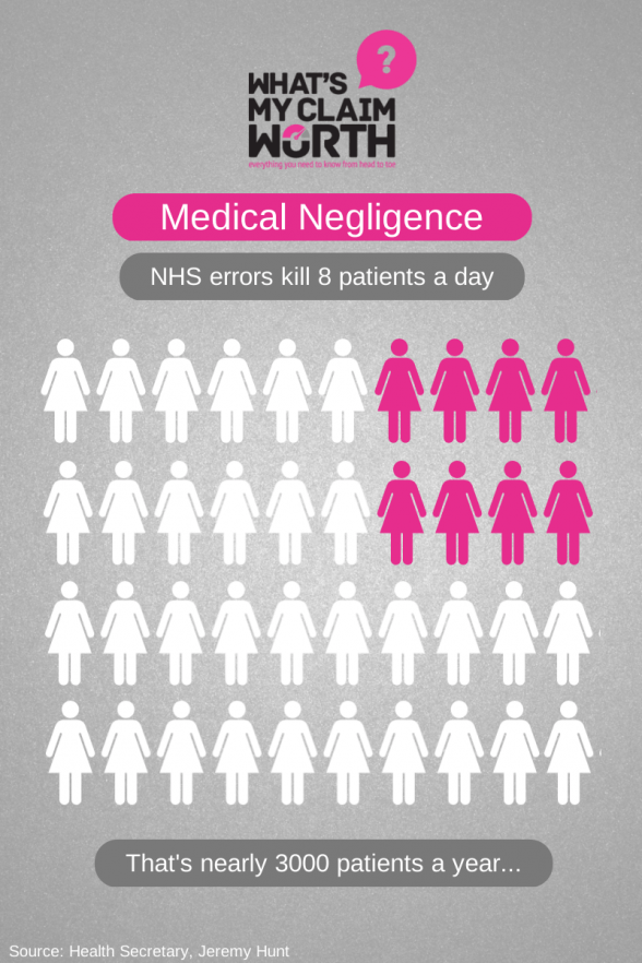 Recent Medical Negligence Cases